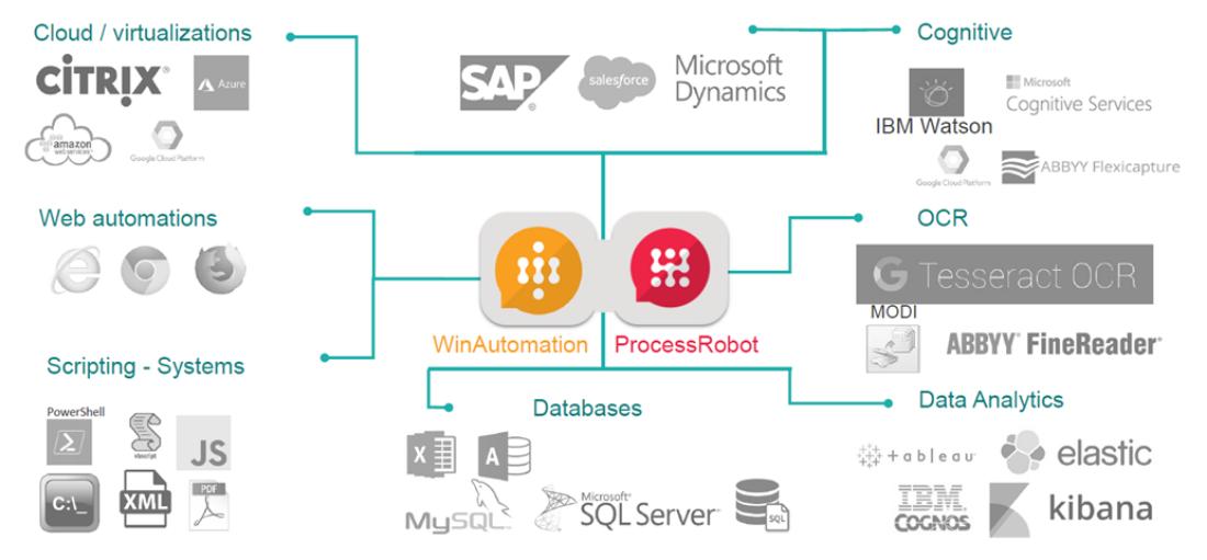 ProcessRobot 連携図